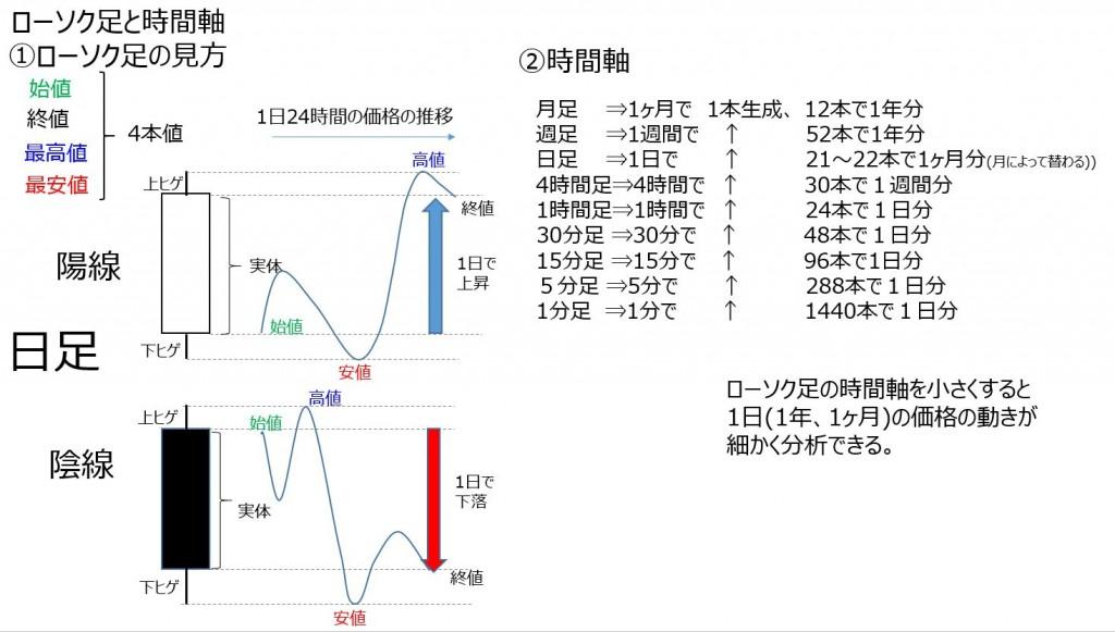 FXローソク足時間軸